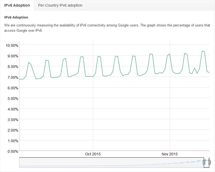 IPv6 Adoption rates over weeks