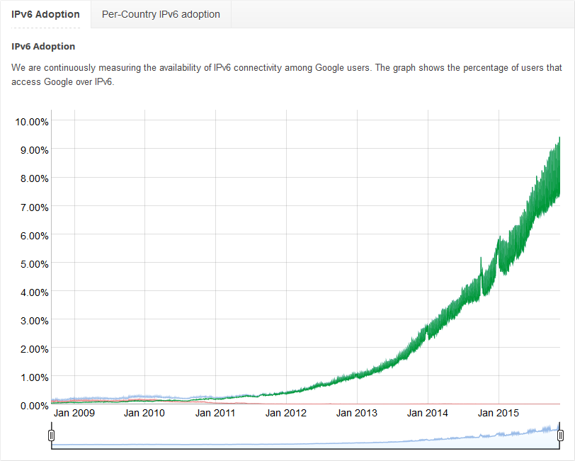 IPv6 Adoption rates over years