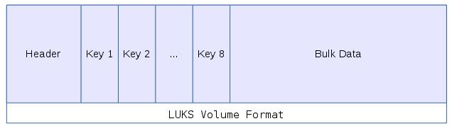 LUKS Volume