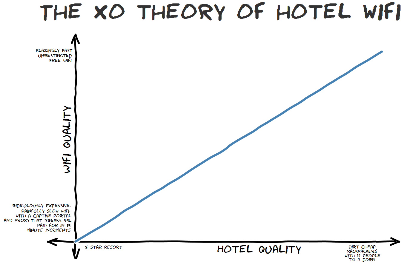 The xo theory of hotel WiFi